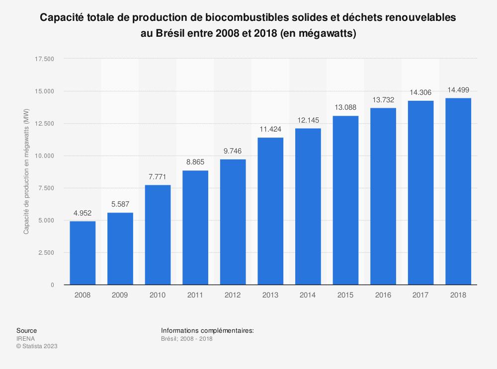 Statistique: Capacité totale de production de biocombustibles solides et déchets renouvelables au Brésil entre 2008 et 2018 (en mégawatts) | Statista