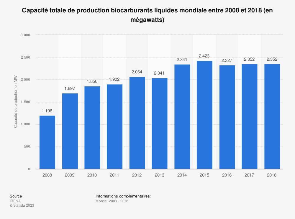 Statistique: Capacité totale de production biocarburants liquides mondiale entre 2008 et 2018 (en mégawatts) | Statista