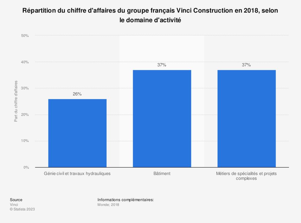 Statistique: Répartition du chiffre d'affaires du groupe français Vinci Construction en 2018, selon le domaine d'activité | Statista
