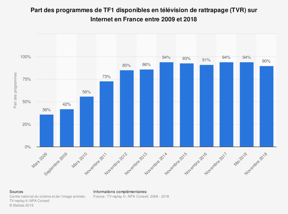 Statistique: Part des programmes de TF1 disponibles en télévision de rattrapage (TVR) sur Internet en France entre 2009 et 2018 | Statista