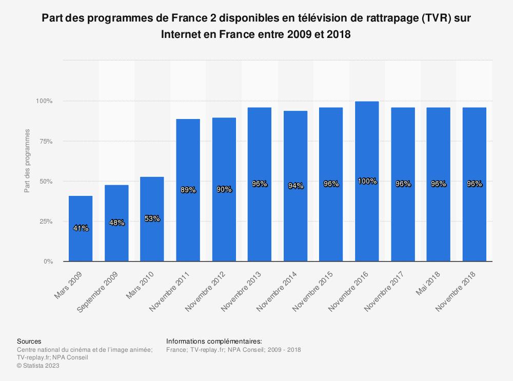 Statistique: Part des programmes de France 2 disponibles en télévision de rattrapage (TVR) sur Internet en France entre 2009 et 2018 | Statista