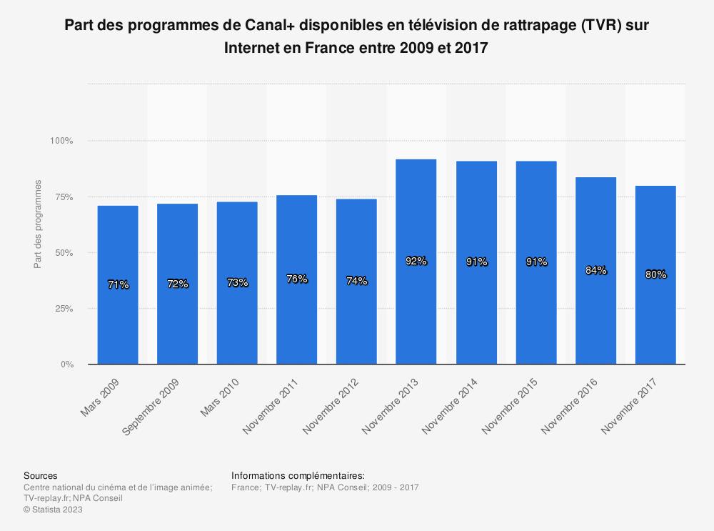 Statistique: Part des programmes de Canal+ disponibles en télévision de rattrapage (TVR) sur Internet en France entre 2009 et 2017 | Statista