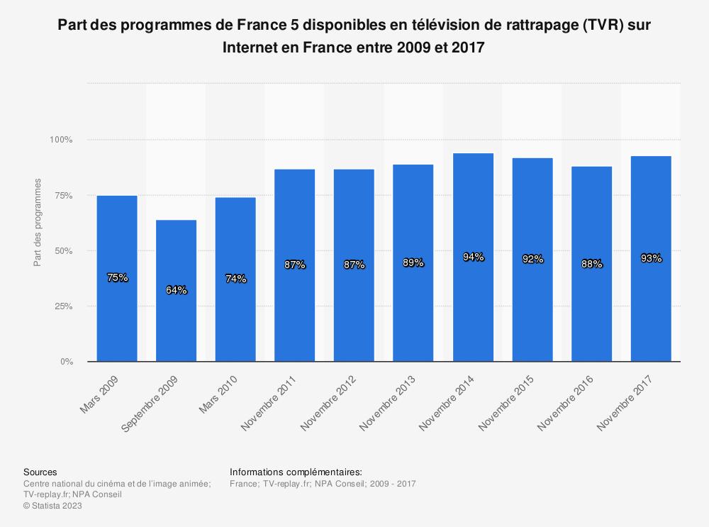 Statistique: Part des programmes de France 5 disponibles en télévision de rattrapage (TVR) sur Internet en France entre 2009 et 2017 | Statista