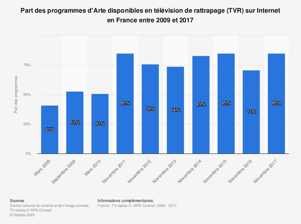Statistique: Part des programmes d'Arte disponibles en télévision de rattrapage (TVR) sur Internet en France entre 2009 et 2017 | Statista