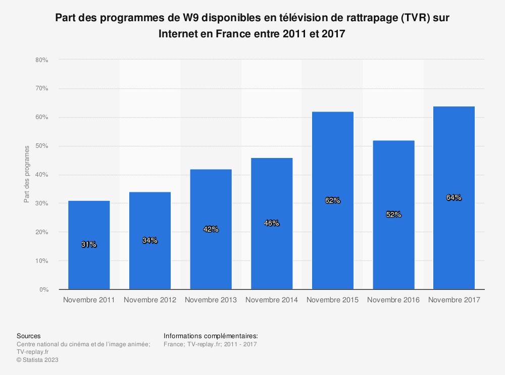 Statistique: Part des programmes de W9 disponibles en télévision de rattrapage (TVR) sur Internet en France entre 2011 et 2017 | Statista