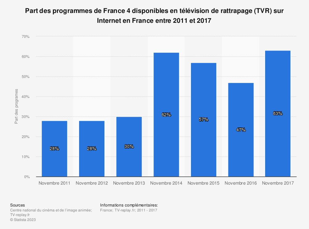 Statistique: Part des programmes de France 4 disponibles en télévision de rattrapage (TVR) sur Internet en France entre 2011 et 2017 | Statista