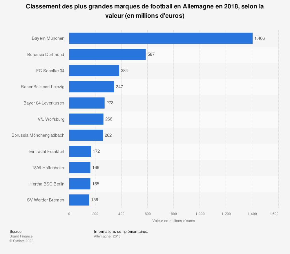 Statistique: Classement des plus grandes marques de football en Allemagne en 2018, selon la valeur (en millions d'euros) | Statista