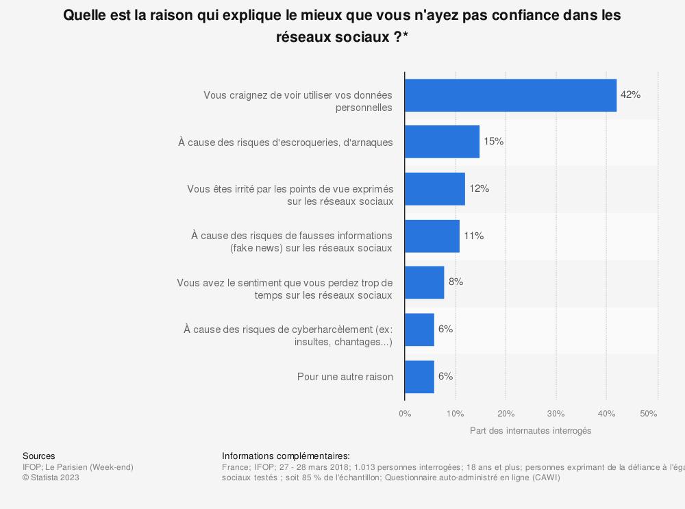 Statistique: Quelle est la raison qui explique le mieux que vous n'ayez pas confiance dans les réseaux sociaux ?* | Statista