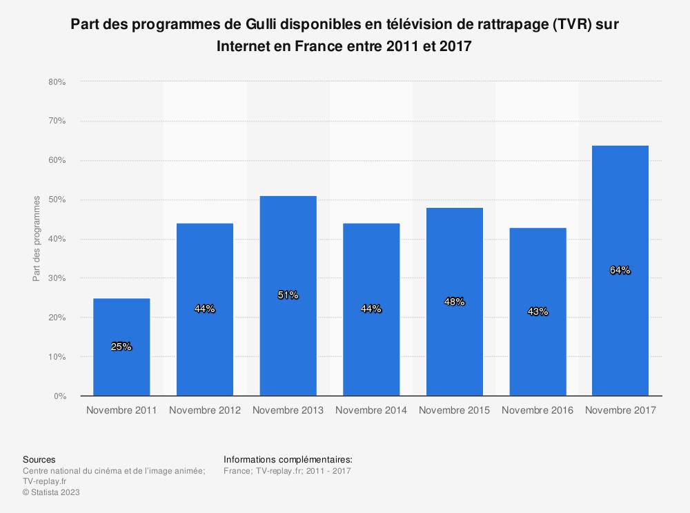 Statistique: Part des programmes de Gulli disponibles en télévision de rattrapage (TVR) sur Internet en France entre 2011 et 2017 | Statista