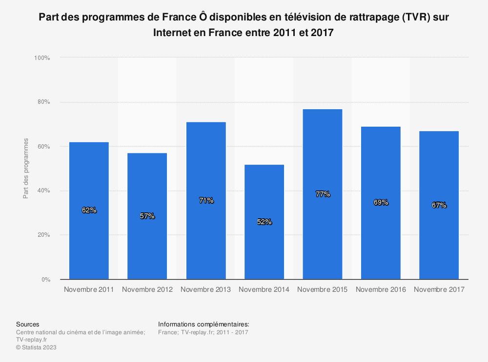 Statistique: Part des programmes de France Ô disponibles en télévision de rattrapage (TVR) sur Internet en France entre 2011 et 2017 | Statista