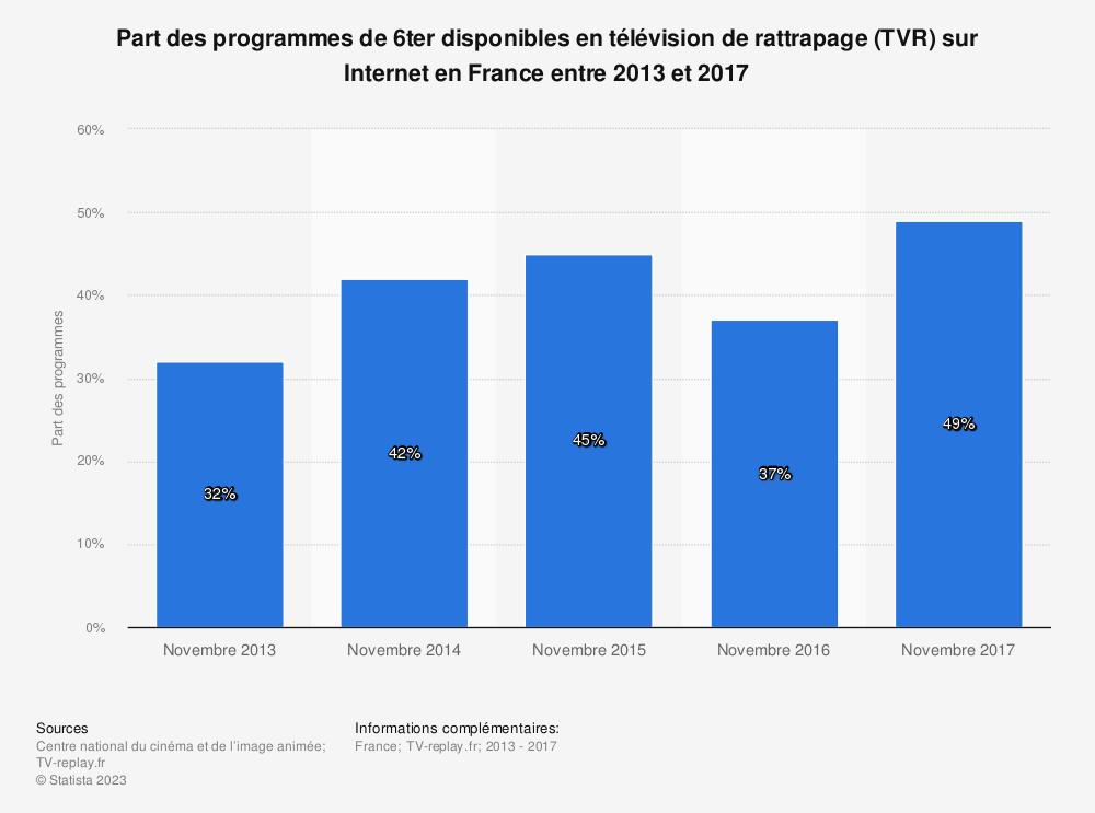 Statistique: Part des programmes de 6ter disponibles en télévision de rattrapage (TVR) sur Internet en France entre 2013 et 2017 | Statista