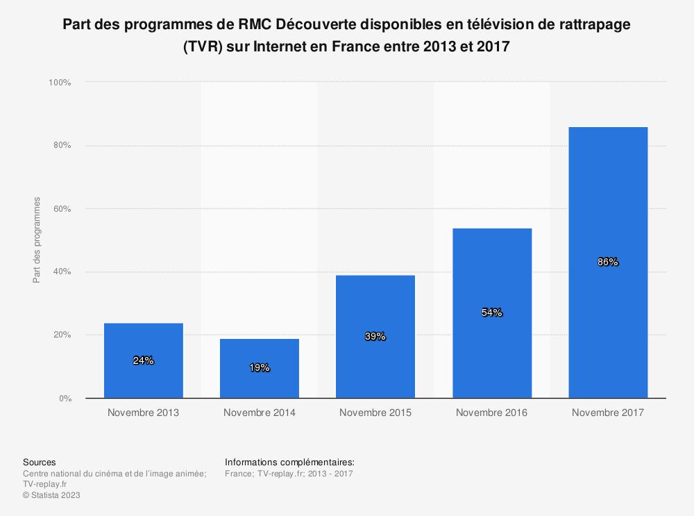 Statistique: Part des programmes de RMC Découverte disponibles en télévision de rattrapage (TVR) sur Internet en France entre 2013 et 2017 | Statista