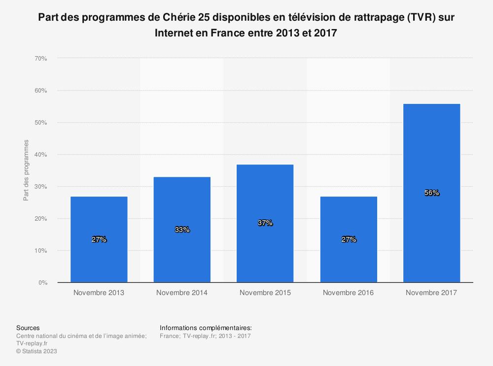 Statistique: Part des programmes de Chérie 25 disponibles en télévision de rattrapage (TVR) sur Internet en France entre 2013 et 2017 | Statista