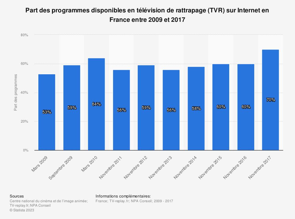Statistique: Part des programmes disponibles en télévision de rattrapage (TVR) sur Internet en France entre 2009 et 2017 | Statista