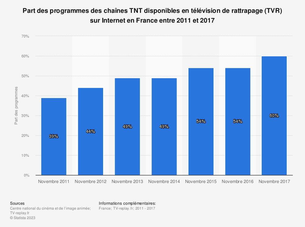 Statistique: Part des programmes des chaînes TNT disponibles en télévision de rattrapage (TVR) sur Internet en France entre 2011 et 2017 | Statista