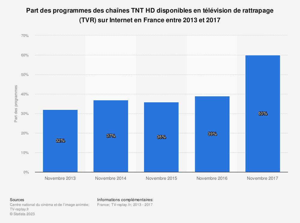 Statistique: Part des programmes des chaînes TNT HD disponibles en télévision de rattrapage (TVR) sur Internet en France entre 2013 et 2017 | Statista