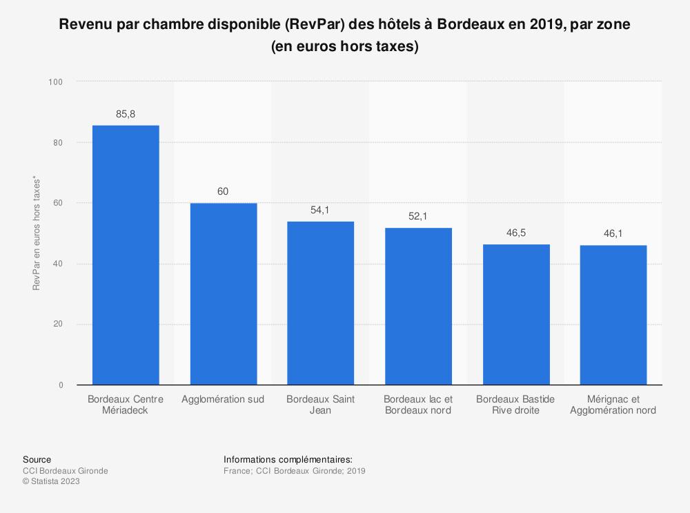Statistique: Revenu par chambre disponible (RevPar) hors taxes des hôtels à Bordeaux en 2017, par zone* (en euros) | Statista