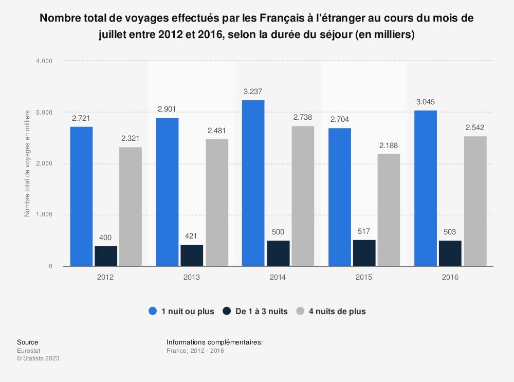 Statistique: Nombre total de voyages effectués par les Français à l'étranger au cours du mois de juillet entre 2012 et 2016, selon la durée du séjour (en milliers) | Statista