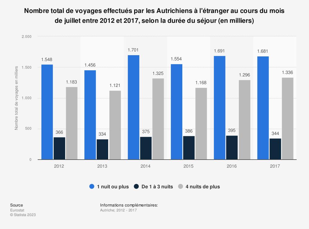 Statistique: Nombre total de voyages effectués par les Autrichiens à l'étranger au cours du mois de juillet entre 2012 et 2017, selon la durée du séjour (en milliers) | Statista