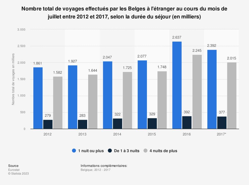 Statistique: Nombre total de voyages effectués par les Belges à l'étranger au cours du mois de juillet entre 2012 et 2017, selon la durée du séjour (en milliers) | Statista