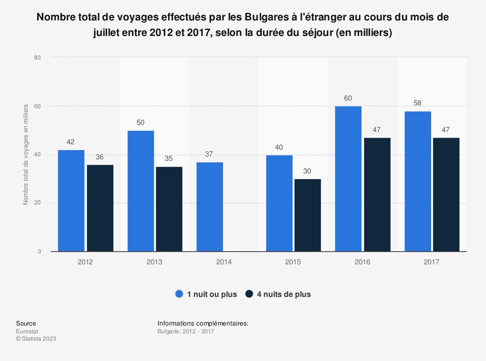 Statistique: Nombre total de voyages effectués par les Bulgares à l'étranger au cours du mois de juillet entre 2012 et 2017, selon la durée du séjour (en milliers) | Statista