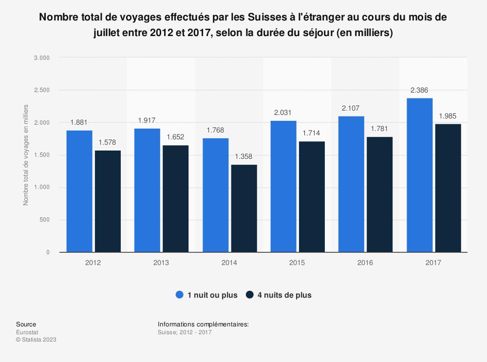 Statistique: Nombre total de voyages effectués par les Suisses à l'étranger au cours du mois de juillet entre 2012 et 2017, selon la durée du séjour (en milliers) | Statista