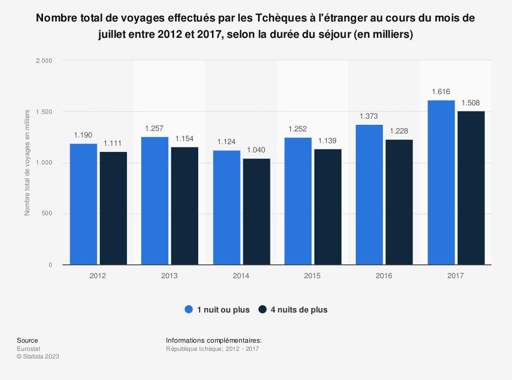 Statistique: Nombre total de voyages effectués par les Tchèques à l'étranger au cours du mois de juillet entre 2012 et 2017, selon la durée du séjour (en milliers) | Statista