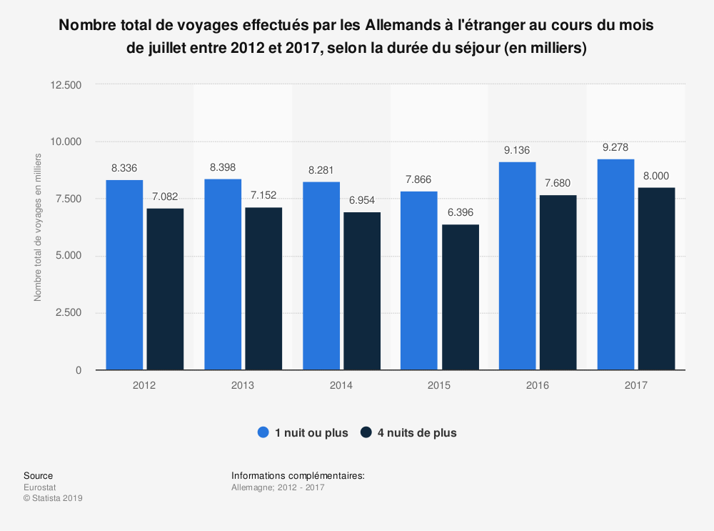 Statistique: Nombre total de voyages effectués par les Allemands à l'étranger au cours du mois de juillet entre 2012 et 2017, selon la durée du séjour (en milliers) | Statista