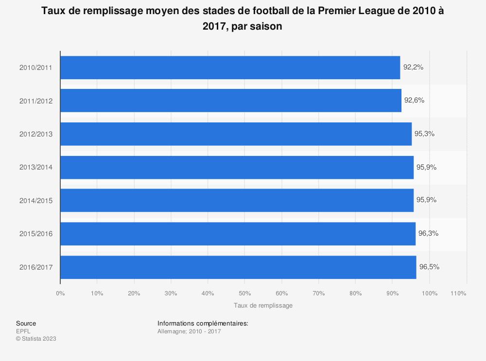 Statistique: Taux de remplissage moyen des stades de football de la Premier League de 2010 à 2017, par saison | Statista
