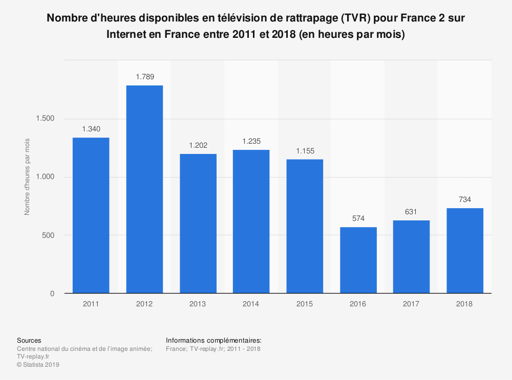 Statistique: Nombre d'heures disponibles en télévision de rattrapage (TVR) pour France 2 sur Internet en France entre 2011 et 2018 (en heures par mois) | Statista