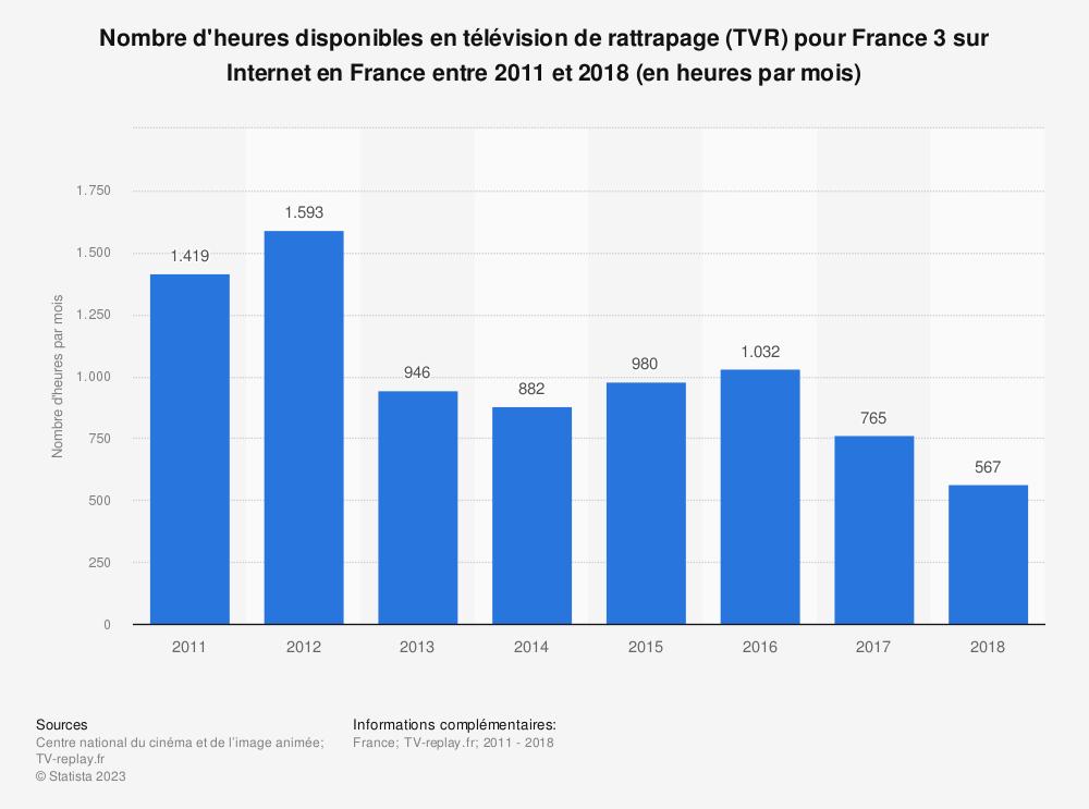 Statistique: Nombre d'heures disponibles en télévision de rattrapage (TVR) pour France 3 sur Internet en France entre 2011 et 2018 (en heures par mois) | Statista
