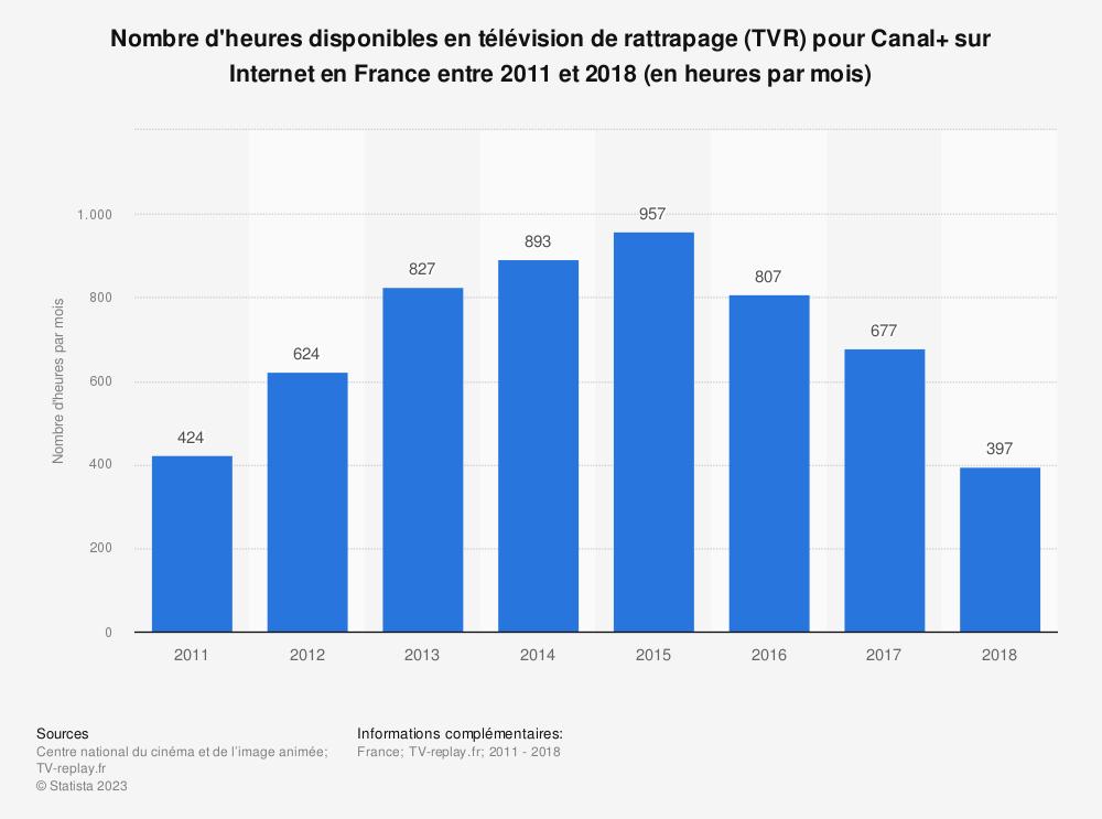Statistique: Nombre d'heures disponibles en télévision de rattrapage (TVR) pour Canal+ sur Internet en France entre 2011 et 2018 (en heures par mois) | Statista