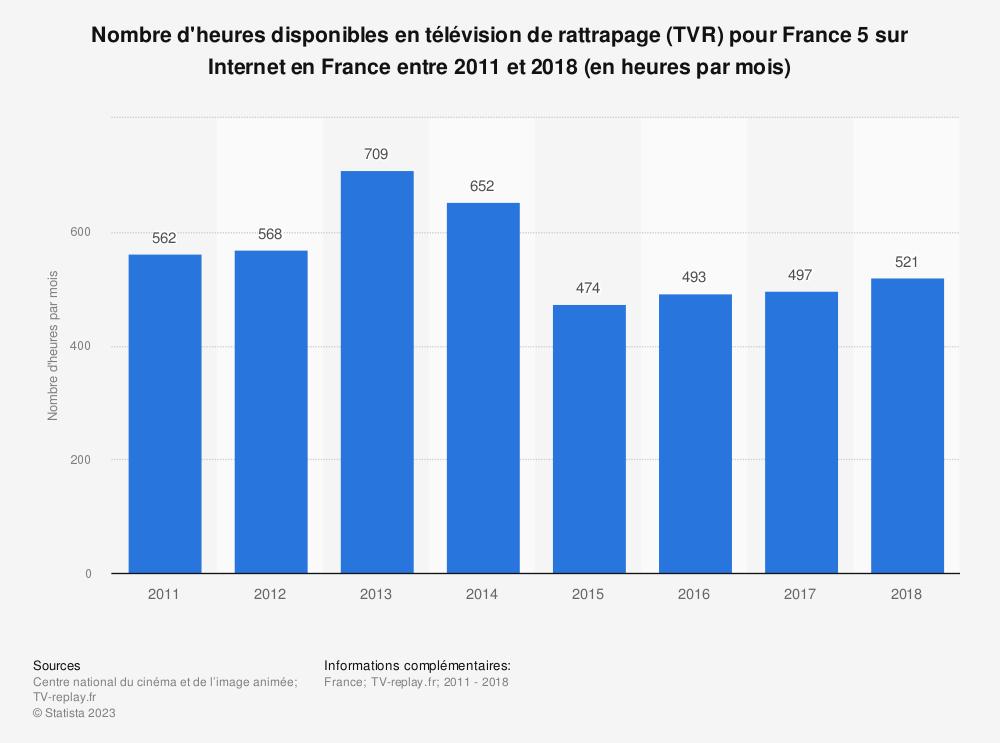Statistique: Nombre d'heures disponibles en télévision de rattrapage (TVR) pour France 5 sur Internet en France entre 2011 et 2018 (en heures par mois) | Statista