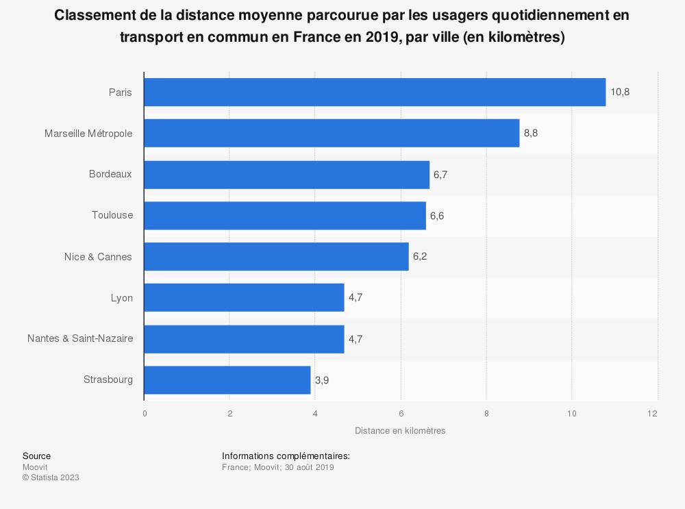 Statistique: Classement de la distance moyenne parcourue par les usagers quotidiennement en transport en commun en France en 2019, par ville (en kilomètres) | Statista