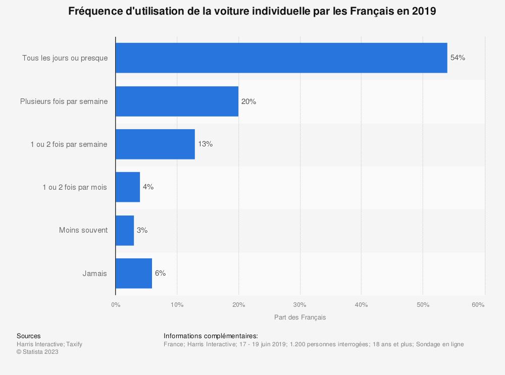 Statistique: Fréquence d'utilisation de la voiture individuelle par les Français en 2019 | Statista