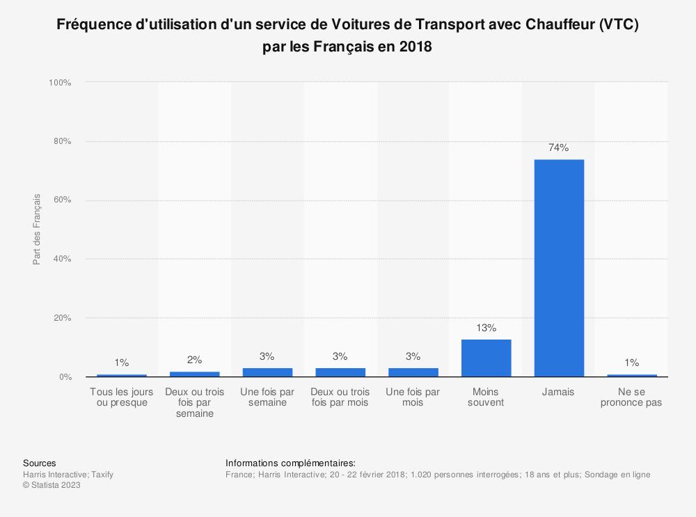 Statistique: Fréquence d'utilisation d'un service de Voitures de Transport avec Chauffeur (VTC) par les Français en 2018 | Statista