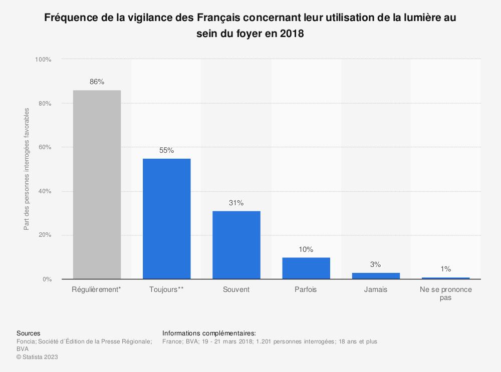 Statistique: Fréquence de la vigilance des Français concernant leur utilisation de la lumière au sein du foyer en 2018   Statista