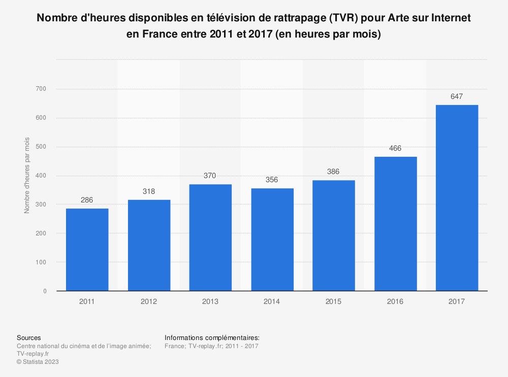 Statistique: Nombre d'heures disponibles en télévision de rattrapage (TVR) pour Arte sur Internet en France entre 2011 et 2017 (en heures par mois) | Statista