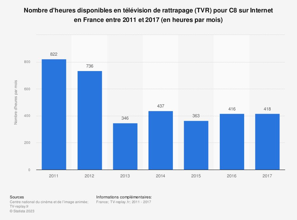 Statistique: Nombre d'heures disponibles en télévision de rattrapage (TVR) pour C8 sur Internet en France entre 2011 et 2017 (en heures par mois) | Statista