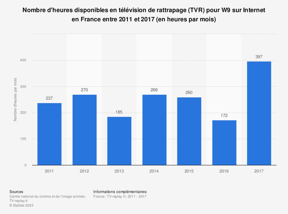 Statistique: Nombre d'heures disponibles en télévision de rattrapage (TVR) pour W9 sur Internet en France entre 2011 et 2017 (en heures par mois) | Statista