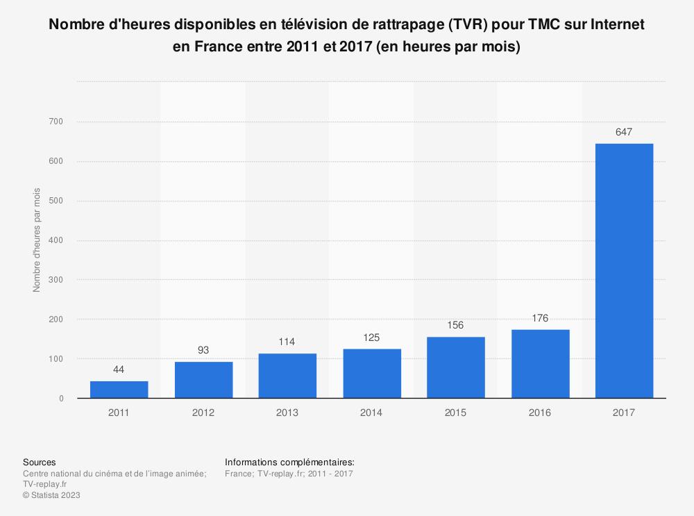 Statistique: Nombre d'heures disponibles en télévision de rattrapage (TVR) pour TMC sur Internet en France entre 2011 et 2017 (en heures par mois) | Statista