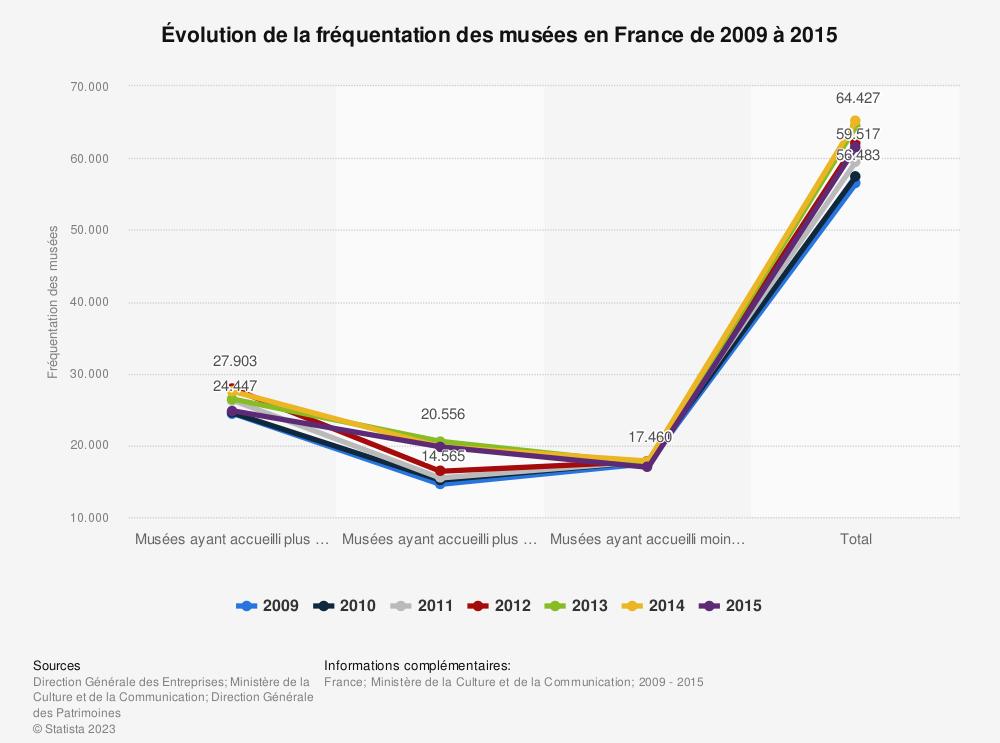 Statistique: Évolution de la fréquentation des musées en France de 2009 à 2015  | Statista
