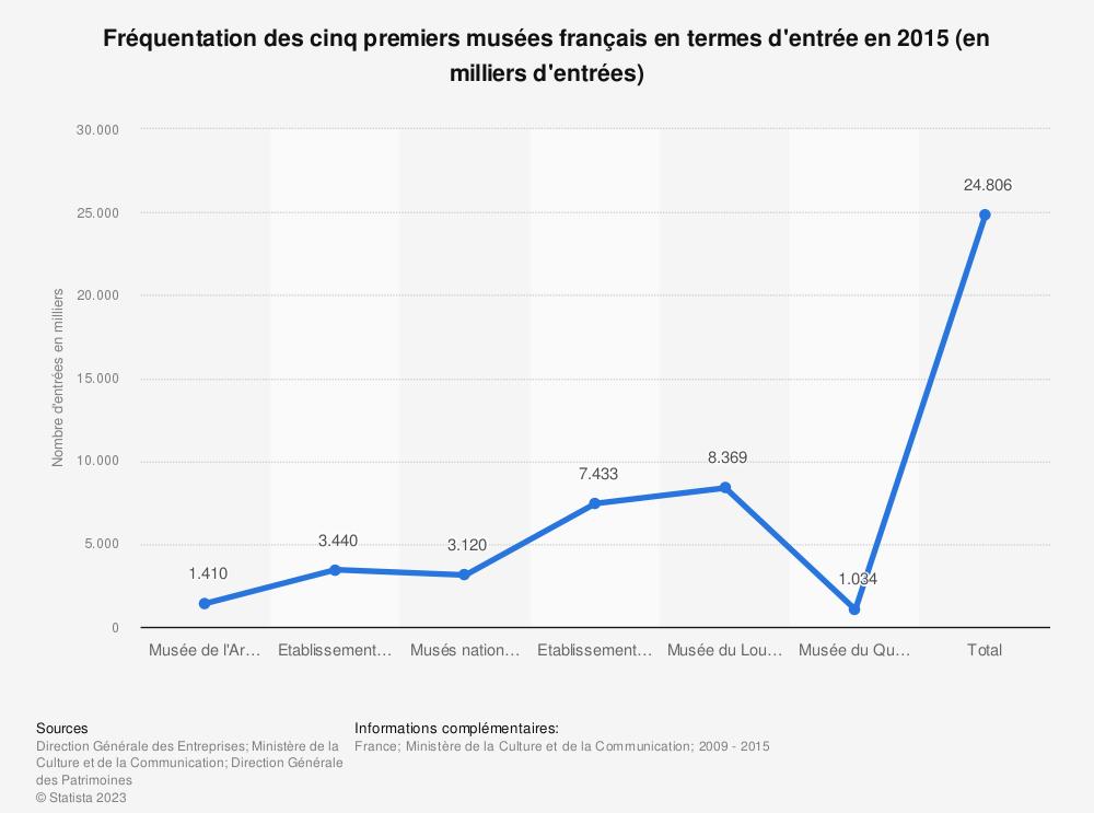 Statistique: Fréquentation des cinq premiers musées français en termes d'entrée en 2015 (en milliers d'entrées) | Statista