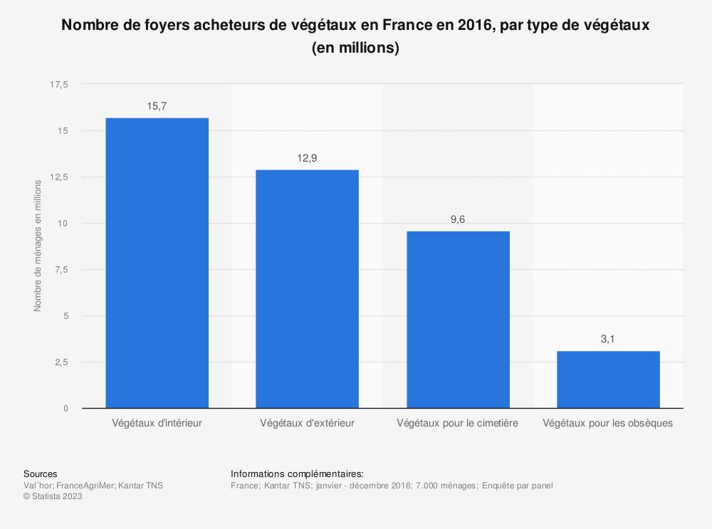 Statistique: Nombre de foyers acheteurs de végétaux en France en 2016, par type de végétaux (en millions) | Statista