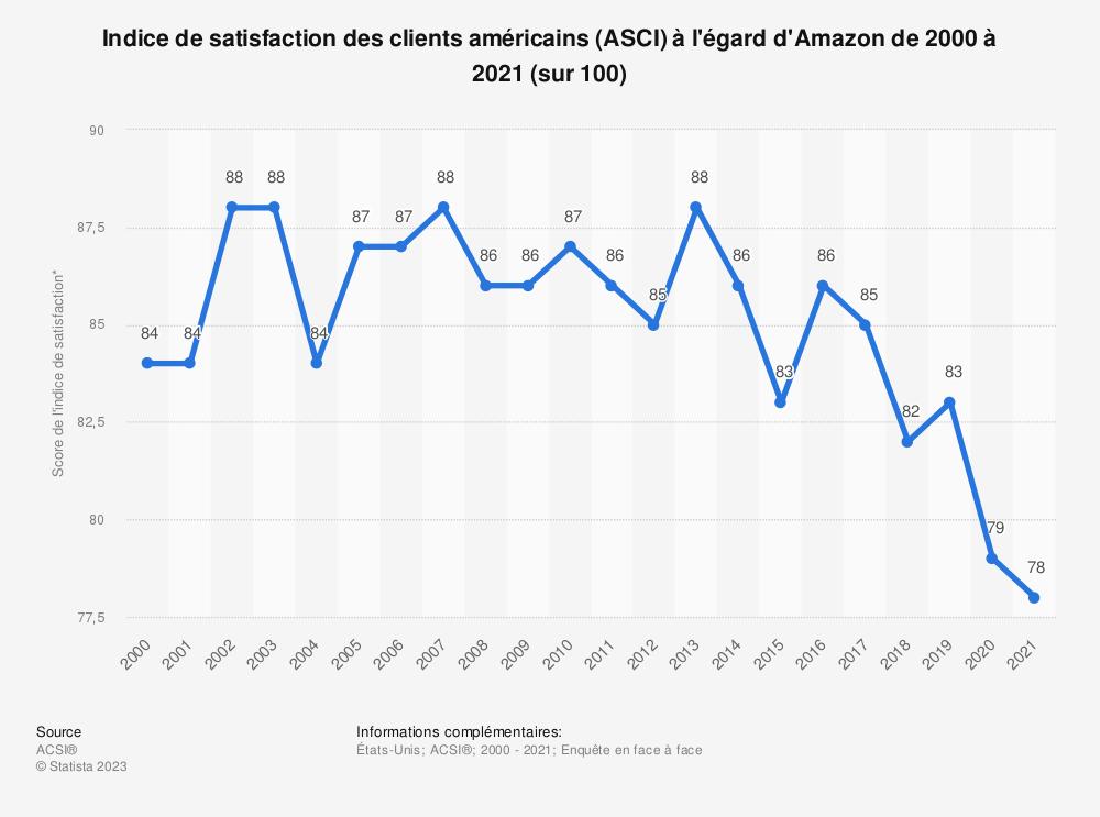 Statistique: Indice de satisfaction des clients américains (ASCI) à l'égard d'Amazon de 2000 à 2018* (sur 100) | Statista