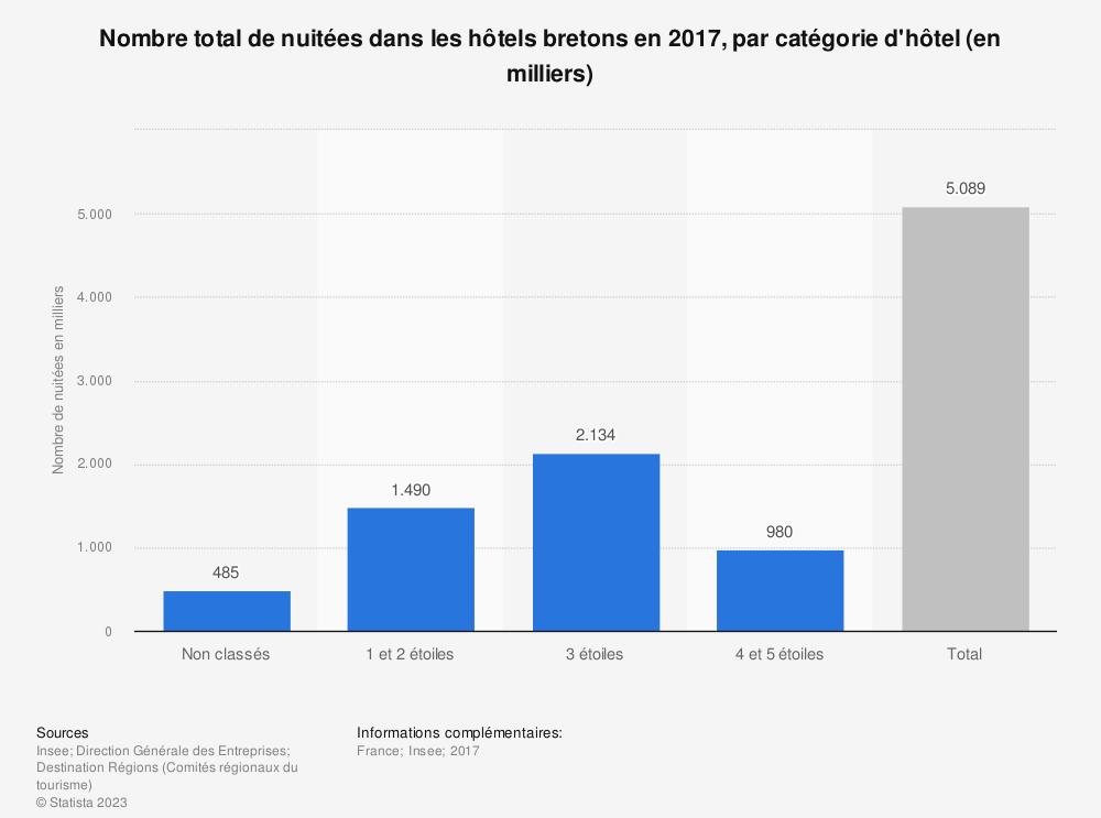 Statistique: Nombre total de nuitées dans les hôtels bretons en 2017, par catégorie d'hôtel (en milliers) | Statista