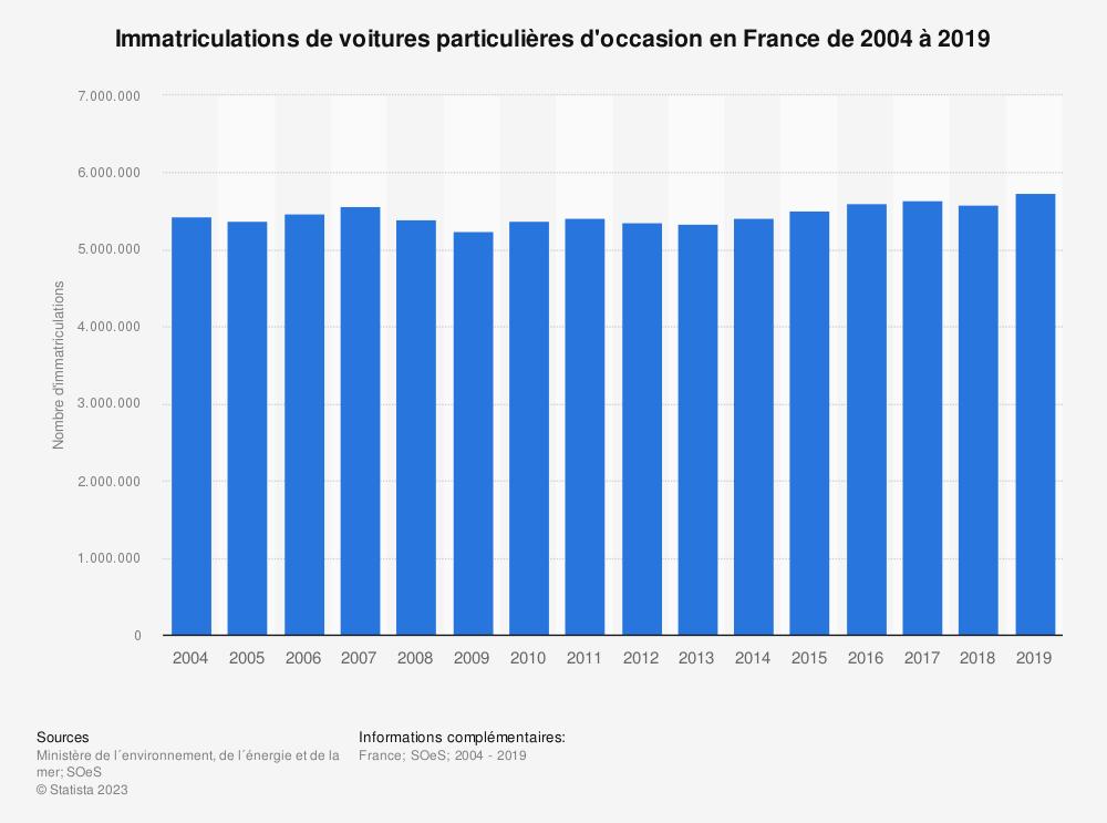 Statistique: Immatriculations de voitures particulières d'occasion en France de 2004 à 2019 | Statista