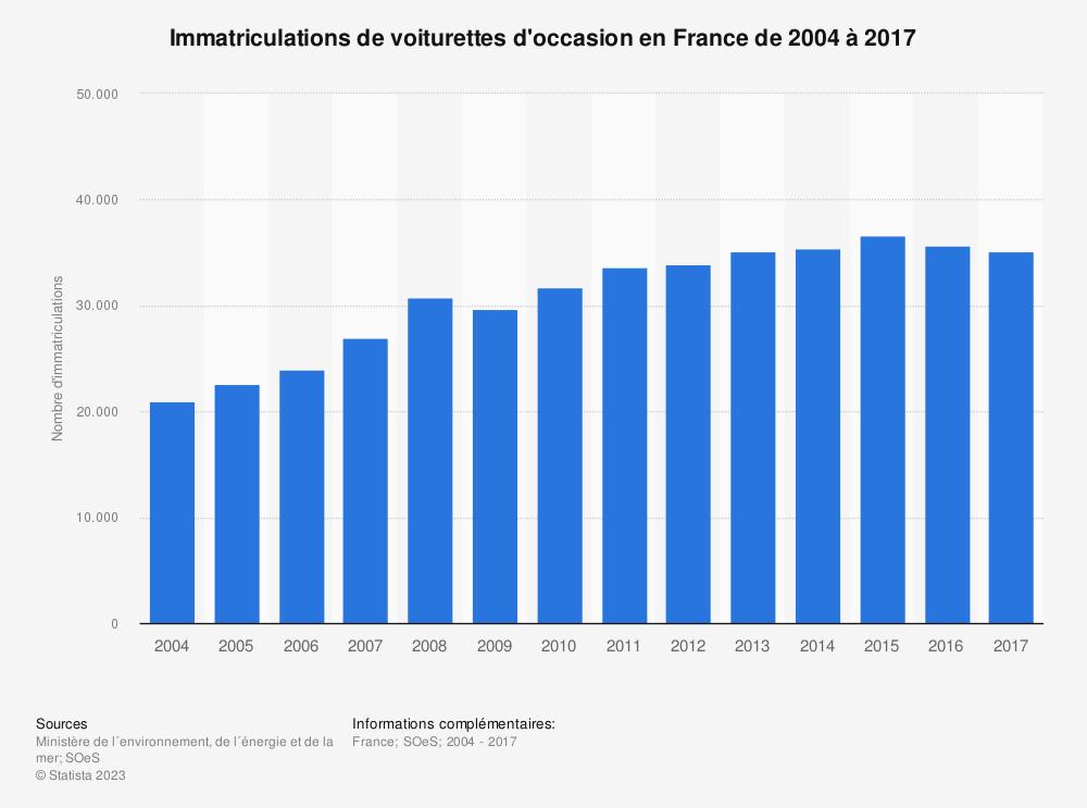 Statistique: Immatriculations de voiturettes d'occasion en France de 2004 à 2017 | Statista