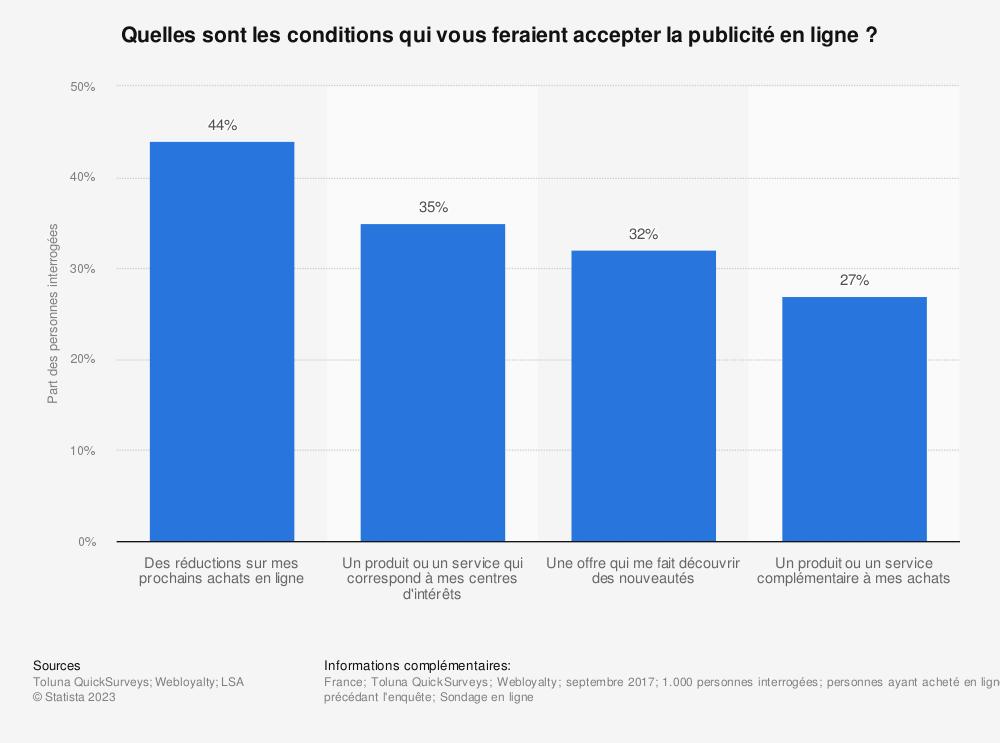 Statistique: Quelles sont les conditions qui vous feraient accepter la publicité en ligne ? | Statista