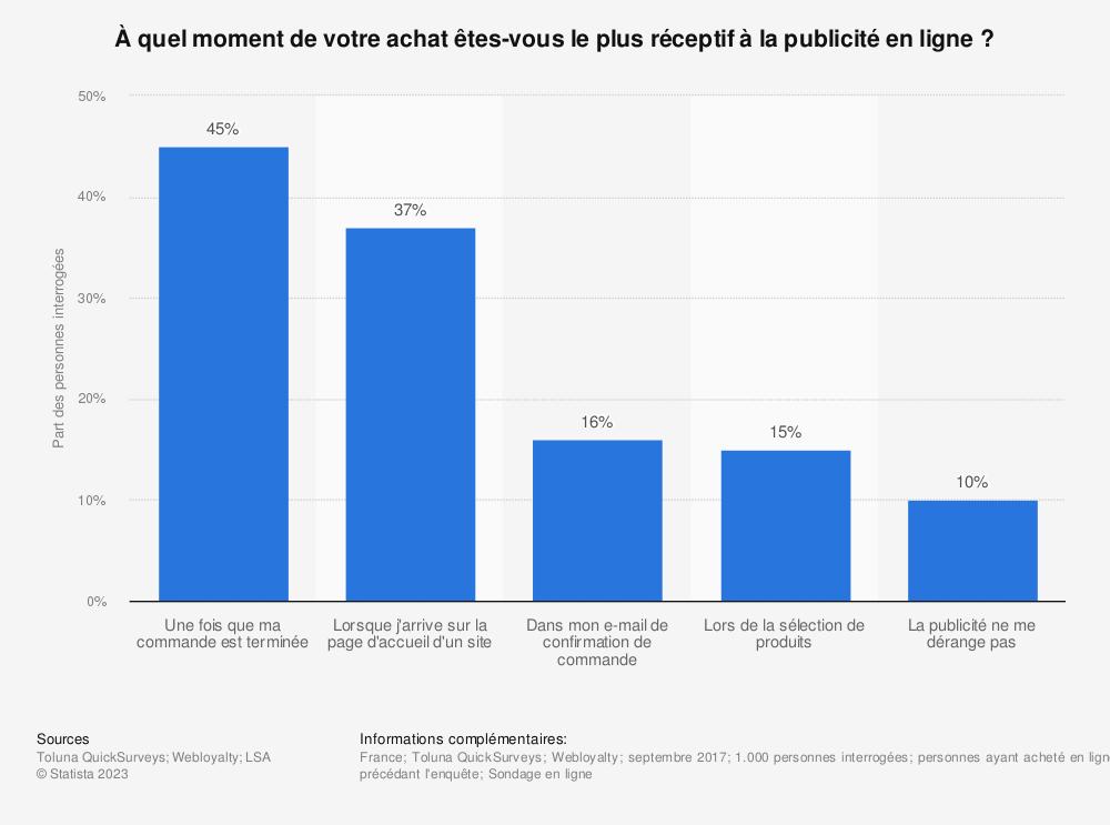 Statistique: À quel moment de votre achat êtes-vous le plus réceptif à la publicité en ligne ? | Statista